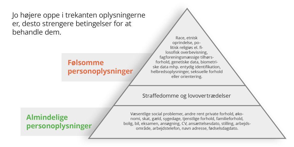 Hvad er forskellen på personhenført data og personfølsomme oplysninger