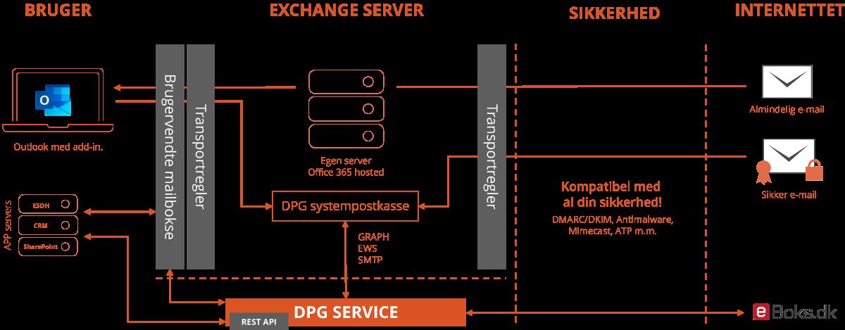 Se hvordan DPG SikkerPost virker. Teknisk tegning.